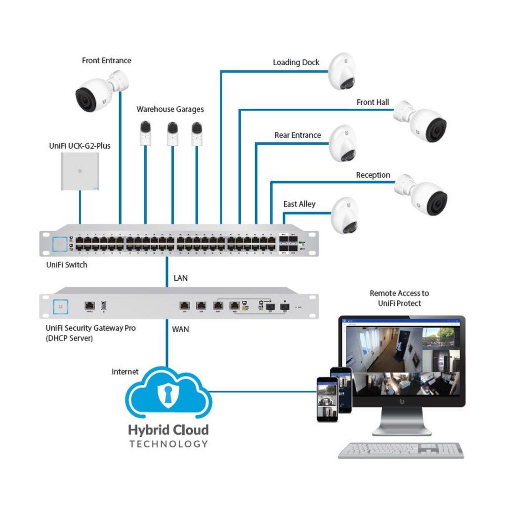 sistem video pentru casa
